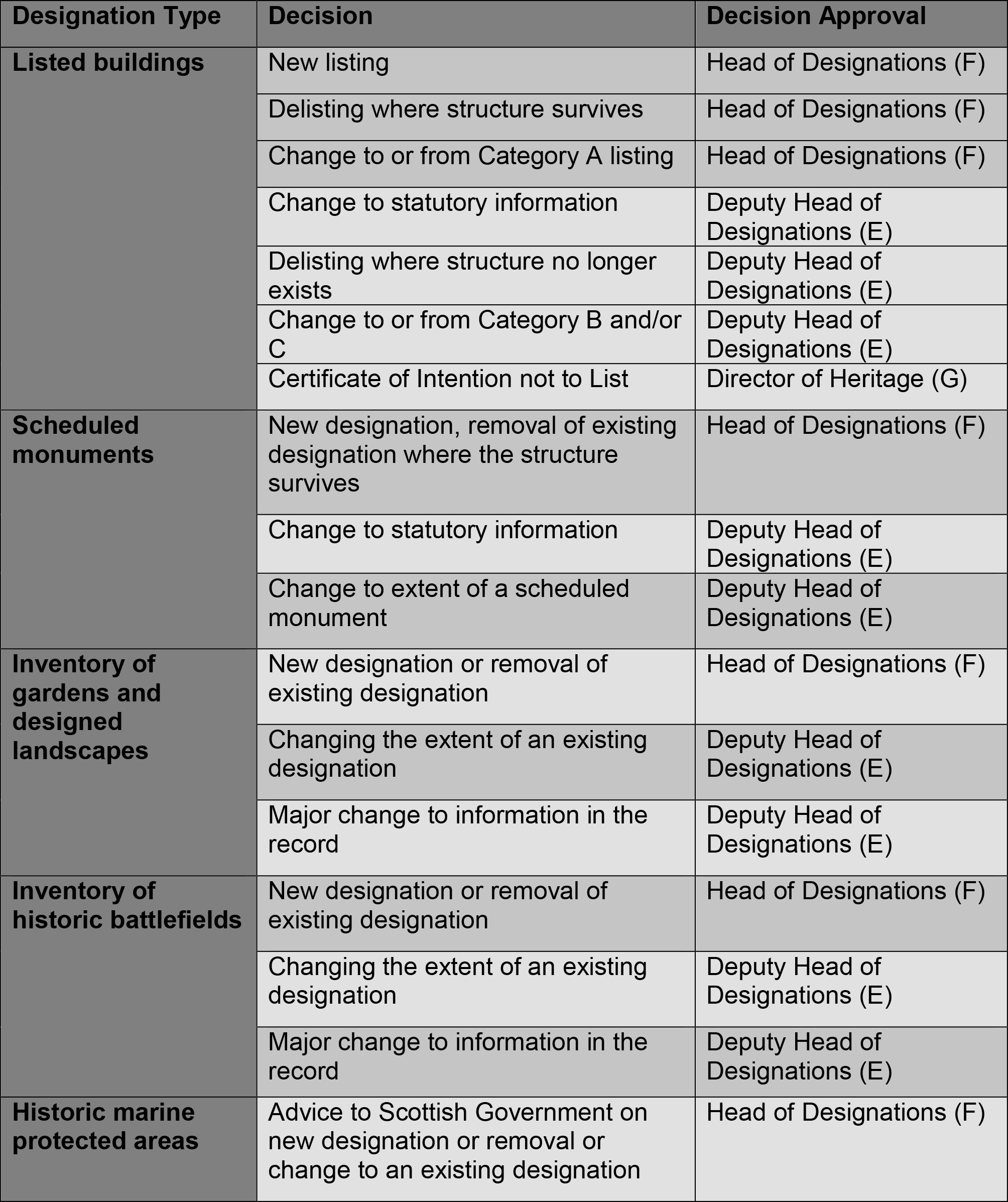 Table of Designation Types